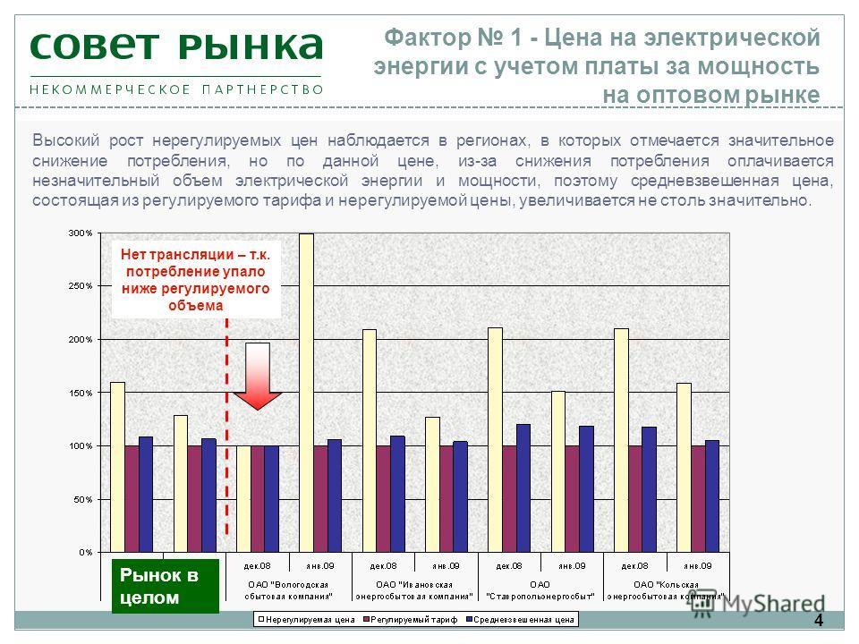 4 Фактор 1 - Цена на электрической энергии с учетом платы за мощность на оптовом рынке Высокий рост нерегулируемых цен наблюдается в регионах, в которых отмечается значительное снижение потребления, но по данной цене, из-за снижения потребления оплач