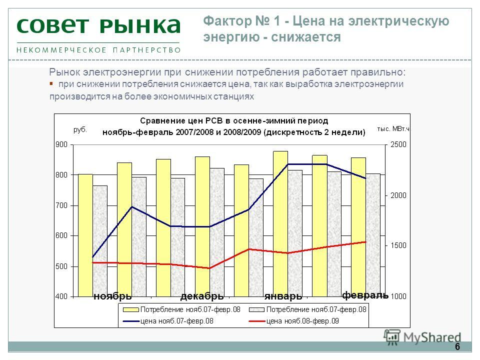 6 Рынок электроэнергии при снижении потребления работает правильно: при снижении потребления снижается цена, так как выработка электроэнергии производится на более экономичных станциях Фактор 1 - Цена на электрическую энергию - снижается ноябрьдекабр
