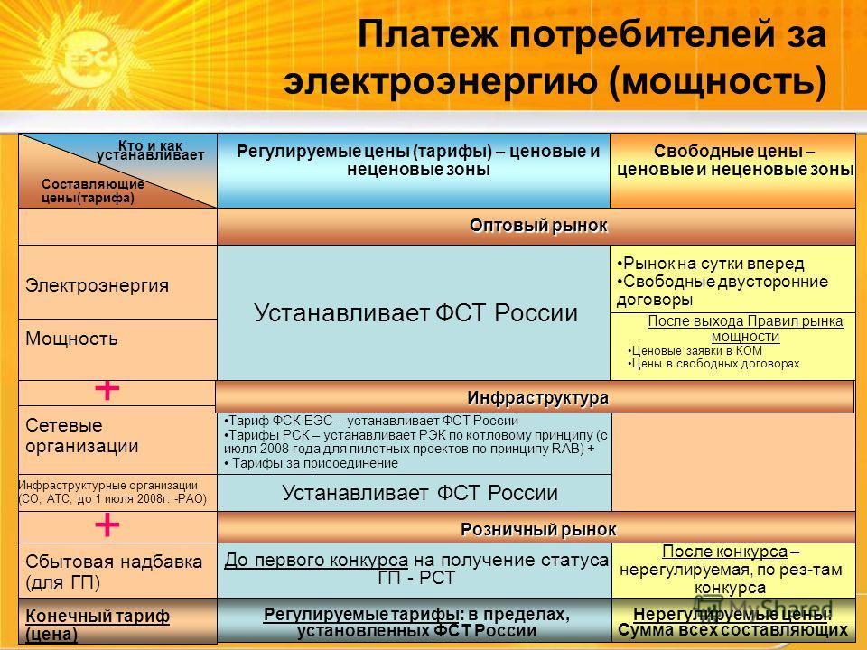 17 Инфраструктура Платеж потребителей за электроэнергию (мощность) + + Регулируемые цены (тарифы) – ценовые и неценовые зоны Свободные цены – ценовые и неценовые зоны Оптовый рынок Устанавливает ФСТ России Рынок на сутки вперед Свободные двусторонние
