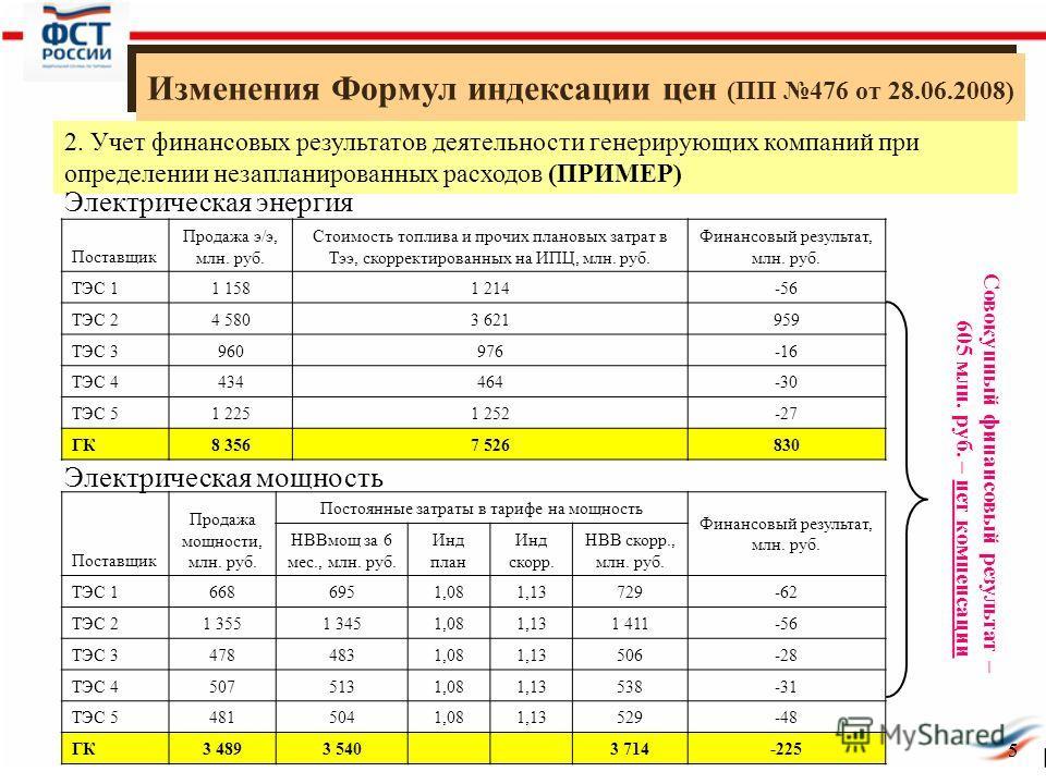 5 Изменения Формул индексации цен (ПП 476 от 28.06.2008) 5 2. Учет финансовых результатов деятельности генерирующих компаний при определении незапланированных расходов (ПРИМЕР) Электрическая энергия Поставщик Продажа э/э, млн. руб. Стоимость топлива