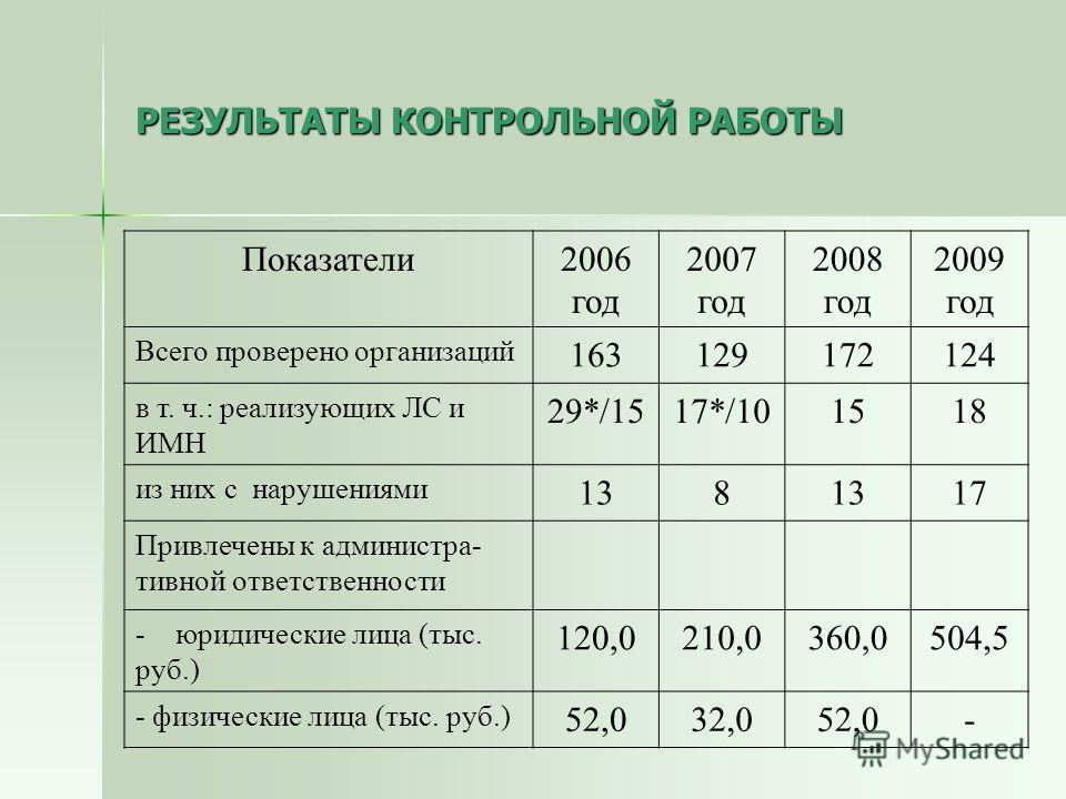 РЕЗУЛЬТАТЫ КОНТРОЛЬНОЙ РАБОТЫ Показатели2006 год 2007 год 2008 год 2009 год Всего проверено организаций 163129172124 в т. ч.: реализующих ЛС и ИМН 29*/1517*/101518 из них с нарушениями 138 17 Привлечены к администра- тивной ответственности -юридическ