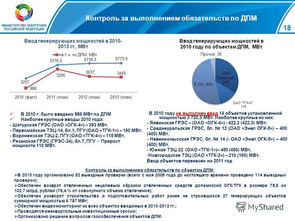 18 Ввод генерирующих мощностей в 2010 году по объектам ДПМ, МВт В 2010 г. было введено 886 МВт по ДПМ Наиболее крупные вводы 2010 года: - Шатурская ГРЭС (ОАО «ОГК-4») – 393 МВт. - Первомайская ТЭЦ-14, бл.1, ПГУ (ОАО «ТГК-1») – 190 МВт. - Воронежская