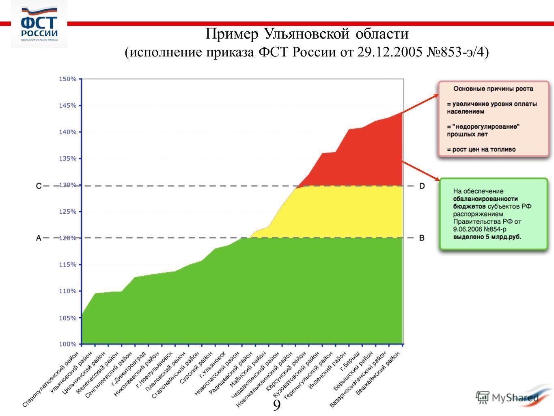 9 Пример Ульяновской области (исполнение приказа ФСТ России от 29.12.2005 853-э/4)