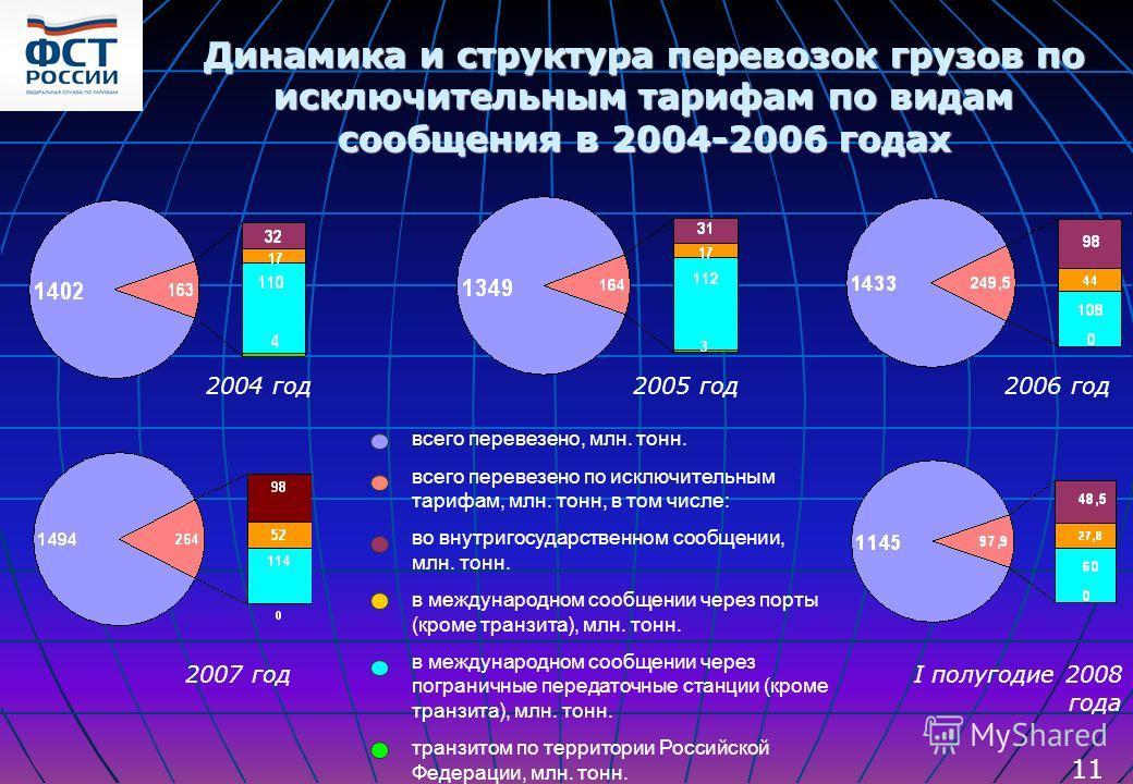 2004 год2005 год2006 год всего перевезено, млн. тонн. всего перевезено по исключительным тарифам, млн. тонн, в том числе: во внутригосударственном сообщении, млн. тонн. в международном сообщении через порты (кроме транзита), млн. тонн. в международно