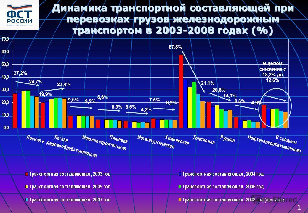 Динамика транспортной составляющей при перевозках грузов железнодорожным транспортом в 2003-2008 годах (%) Динамика транспортной составляющей при перевозках грузов железнодорожным транспортом в 2003-2008 годах (%) 27,2% 19,9% 9,6% 6,6% 5,6% 7,5% 57,8