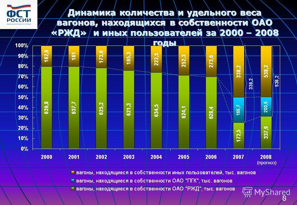 Динамика количества и удельного веса вагонов, находящихся в собственности ОАО «РЖД» и иных пользователей за 2000 – 2008 годы 8 (прогноз)