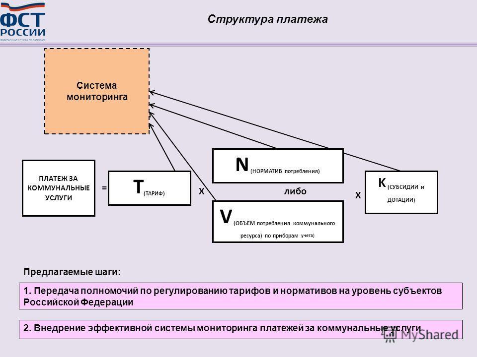 Структура платежа V (ОБЪЕМ потребления коммунального ресурса) по приборам учета) Х K (СУБСИДИИ и ДОТАЦИИ) Т (ТАРИФ) N (НОРМАТИВ потребления) Х ПЛАТЕЖ ЗА КОММУНАЛЬНЫЕ УСЛУГИ = либо 1. Передача полномочий по регулированию тарифов и нормативов на уровен
