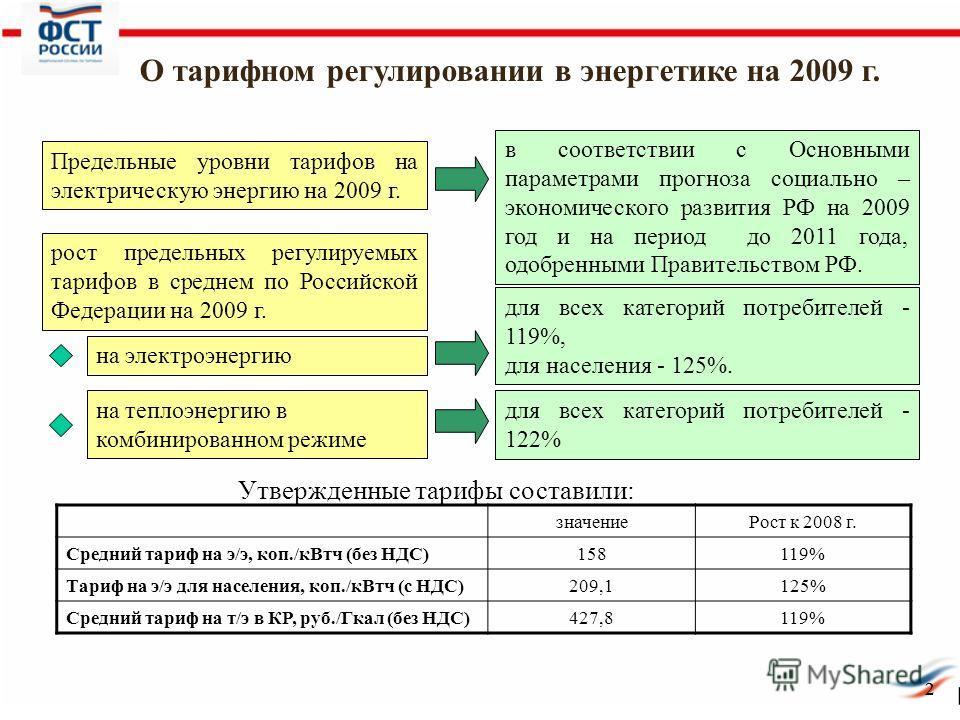 22 О тарифном регулировании в энергетике на 2009 г. Предельные уровни тарифов на электрическую энергию на 2009 г. значениеРост к 2008 г. Средний тариф на э/э, коп./кВтч (без НДС)158119% Тариф на э/э для населения, коп./кВтч (с НДС)209,1125% Средний т