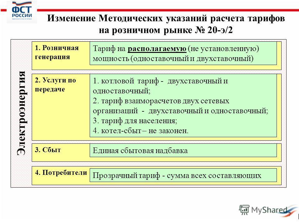7 Электроэнергия Изменение Методических указаний расчета тарифов на розничном рынке 20-э/2 1. Розничная генерация Тариф на располагаемую (не установленную) мощность (одноставочный и двухставочный) 2. Услуги по передаче 3. Сбыт 4. Потребители 1. котло