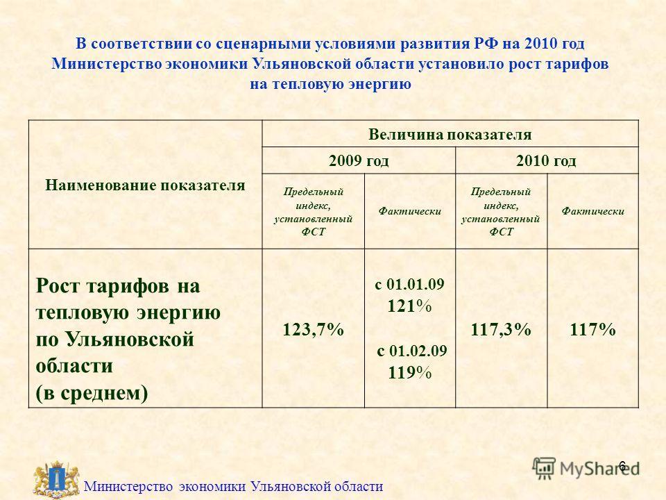 6 Министерство экономики Ульяновской области В соответствии со сценарными условиями развития РФ на 2010 год Министерство экономики Ульяновской области установило рост тарифов на тепловую энергию Наименование показателя Величина показателя 2009 год201
