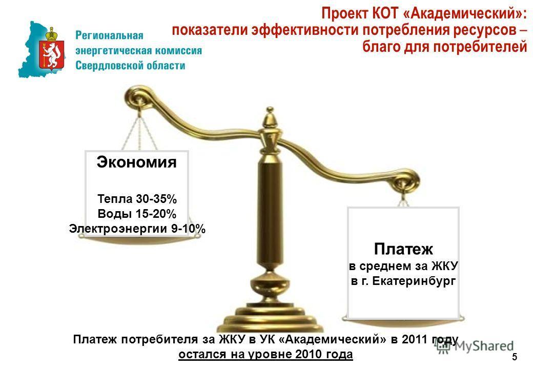 5 Проект КОТ «Академический»: показатели эффективности потребления ресурсов – благо для потребителей Экономия Тепла 30-35% Воды 15-20% Электроэнергии 9-10% Платеж потребителя за ЖКУ в УК «Академический» в 2011 году остался на уровне 2010 года Платеж