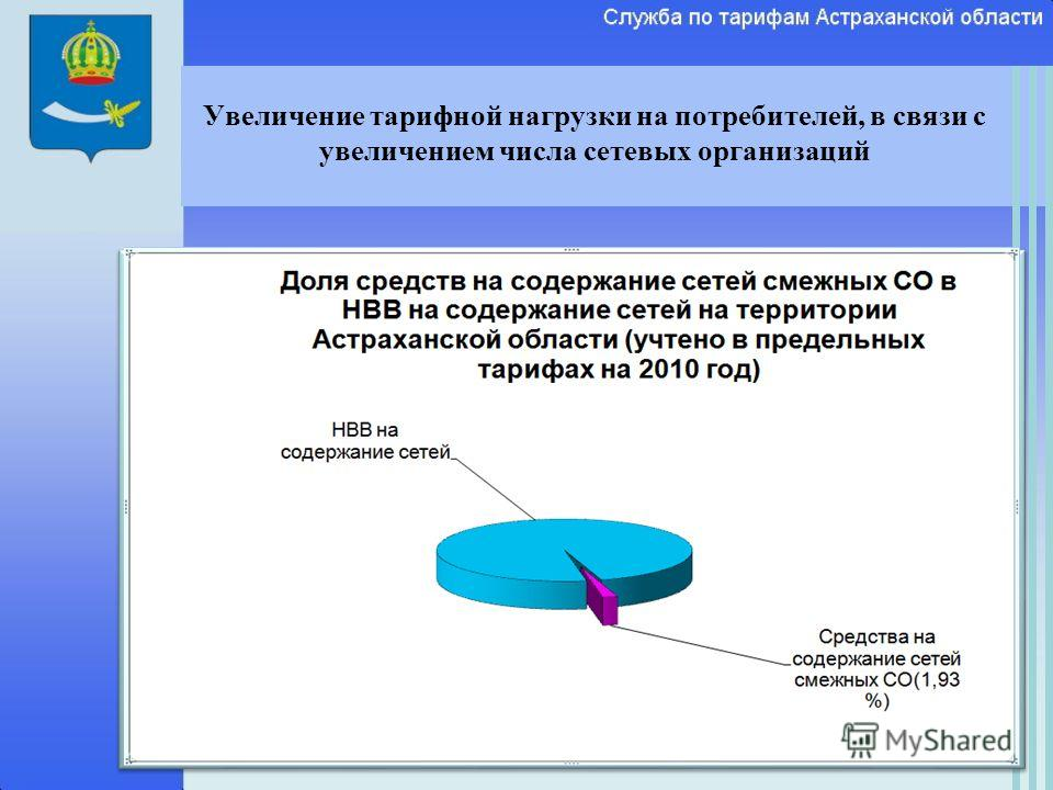 Увеличение тарифной нагрузки на потребителей, в связи с увеличением числа сетевых организаций