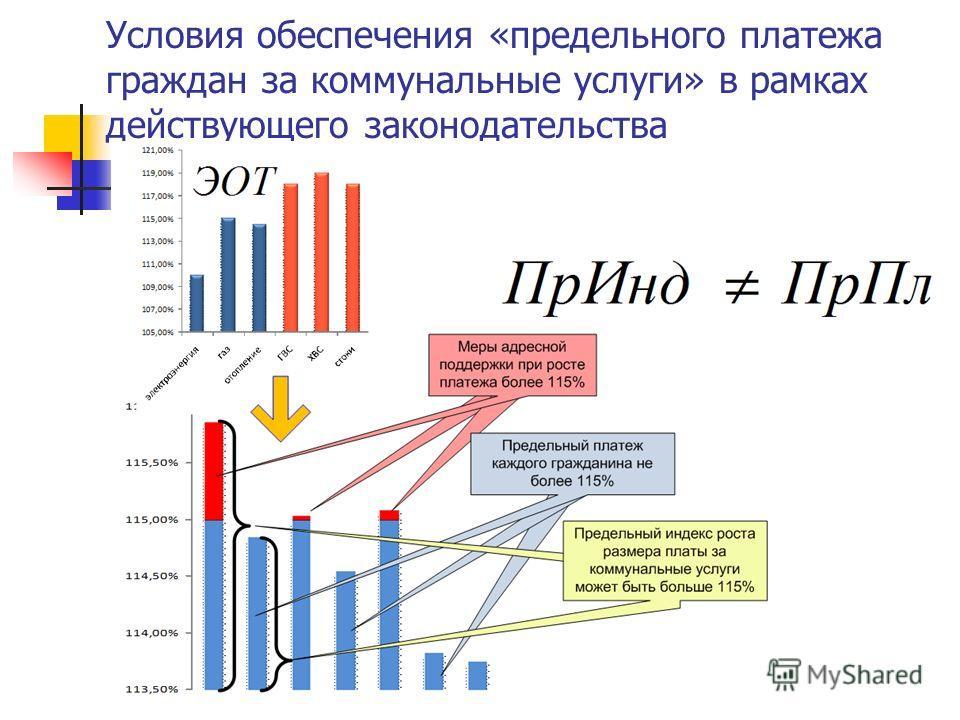 Условия обеспечения «предельного платежа граждан за коммунальные услуги» в рамках действующего законодательства