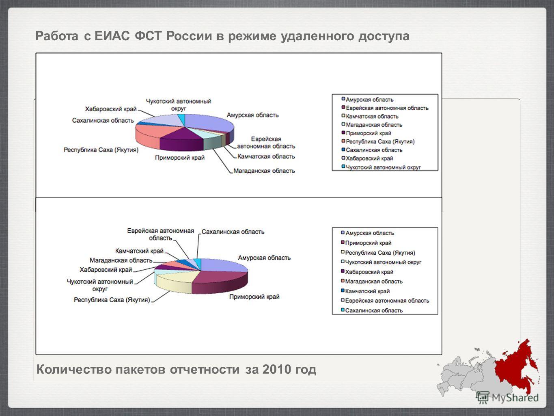 Работа с ЕИАС ФСТ России в режиме удаленного доступа Количество пакетов отчетности за 2010 год
