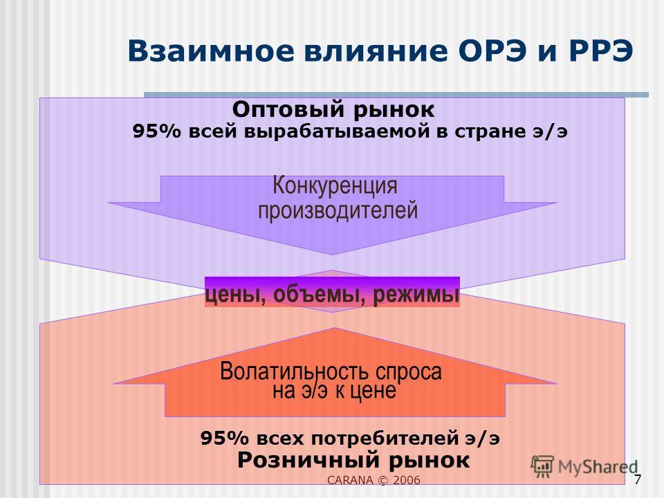 CARANA © 2006 7 Оптовый рынок 95% всей вырабатываемой в стране э/э 95% всех потребителей э/э Розничный рынок Взаимное влияние ОРЭ и РРЭ Конкуренция производителей Волатильность спроса на э/э к цене цены, объемы, режимы