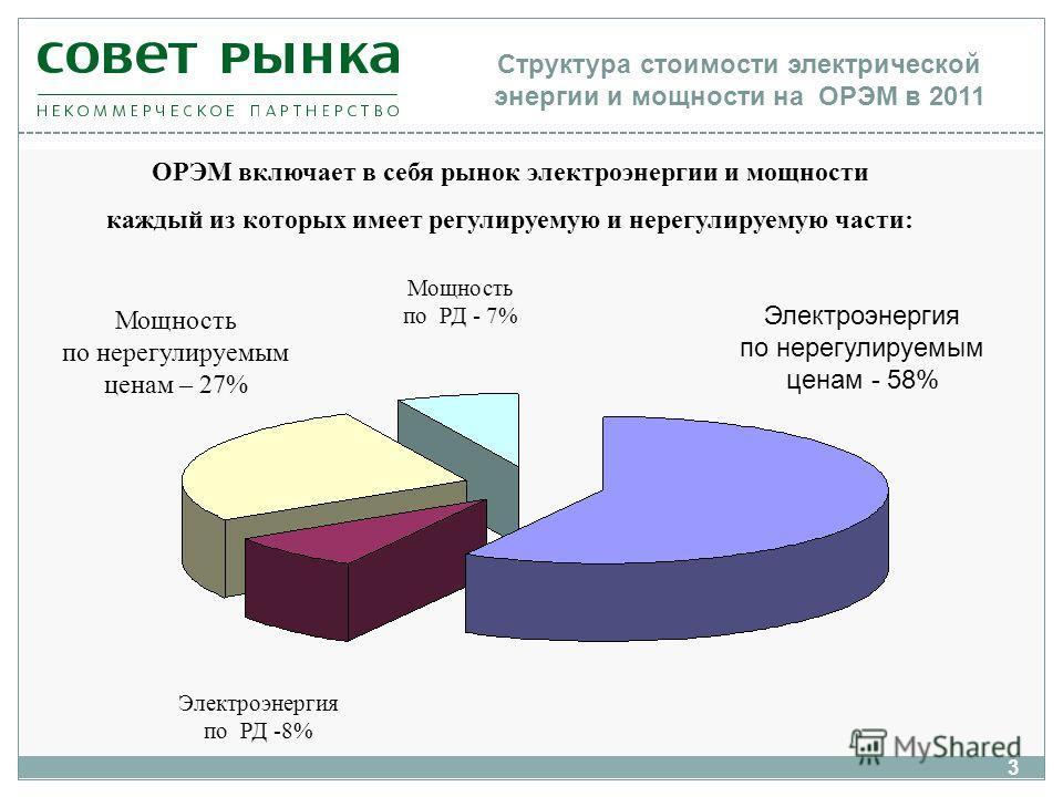 Структура стоимости электрической энергии и мощности на ОРЭМ в 2011 ОРЭМ включает в себя рынок электроэнергии и мощности каждый из которых имеет регулируемую и нерегулируемую части: Электроэнергия по нерегулируемым ценам - 58% Электроэнергия по РД -8