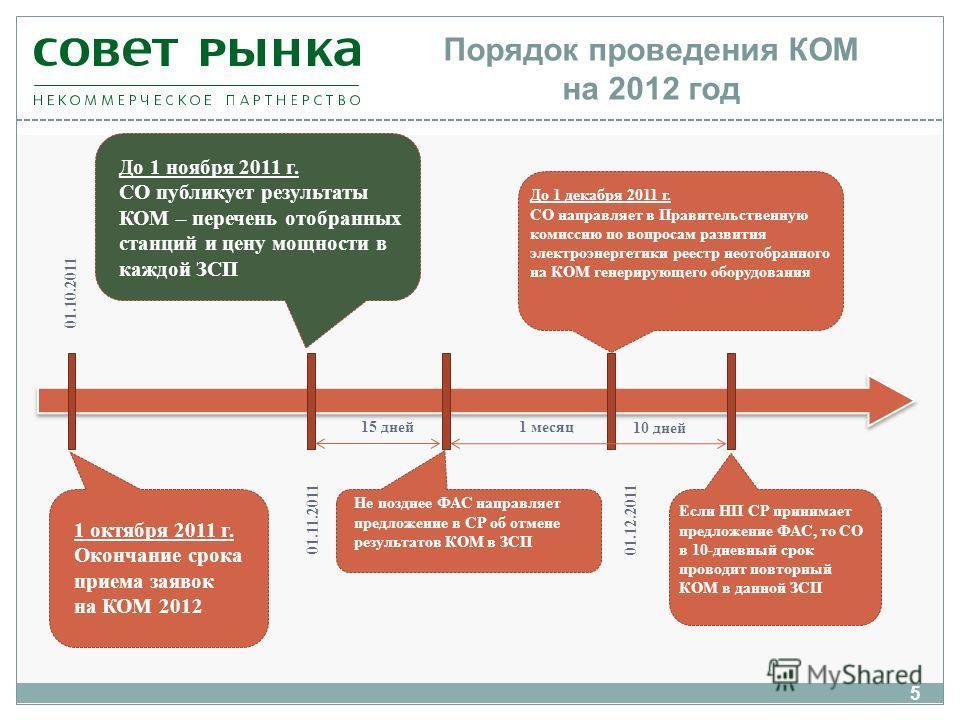 5 Порядок проведения КОМ на 2012 год 1 октября 2011 г. Окончание срока приема заявок на КОМ 2012 До 1 ноября 2011 г. СО публикует результаты КОМ – перечень отобранных станций и цену мощности в каждой ЗСП До 1 декабря 2011 г. СО направляет в Правитель