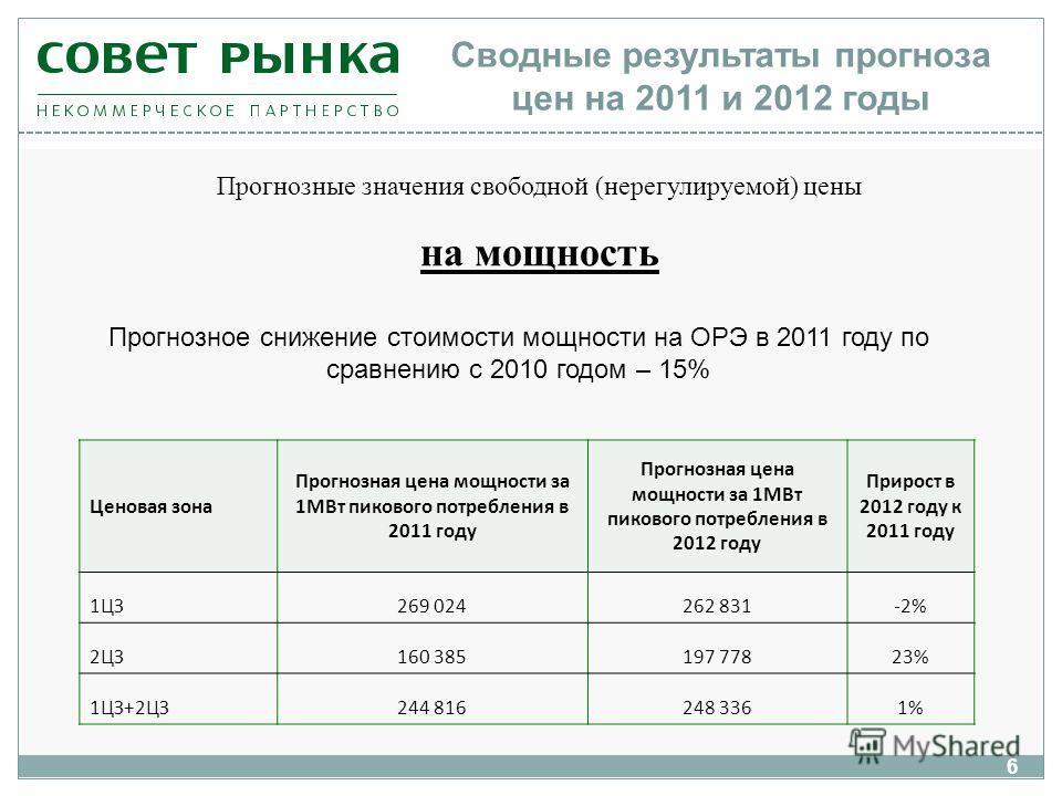 6 Сводные результаты прогноза цен на 2011 и 2012 годы Ценовая зона Прогнозная цена мощности за 1МВт пикового потребления в 2011 году Прогнозная цена мощности за 1МВт пикового потребления в 2012 году Прирост в 2012 году к 2011 году 1ЦЗ269 024262 831-2
