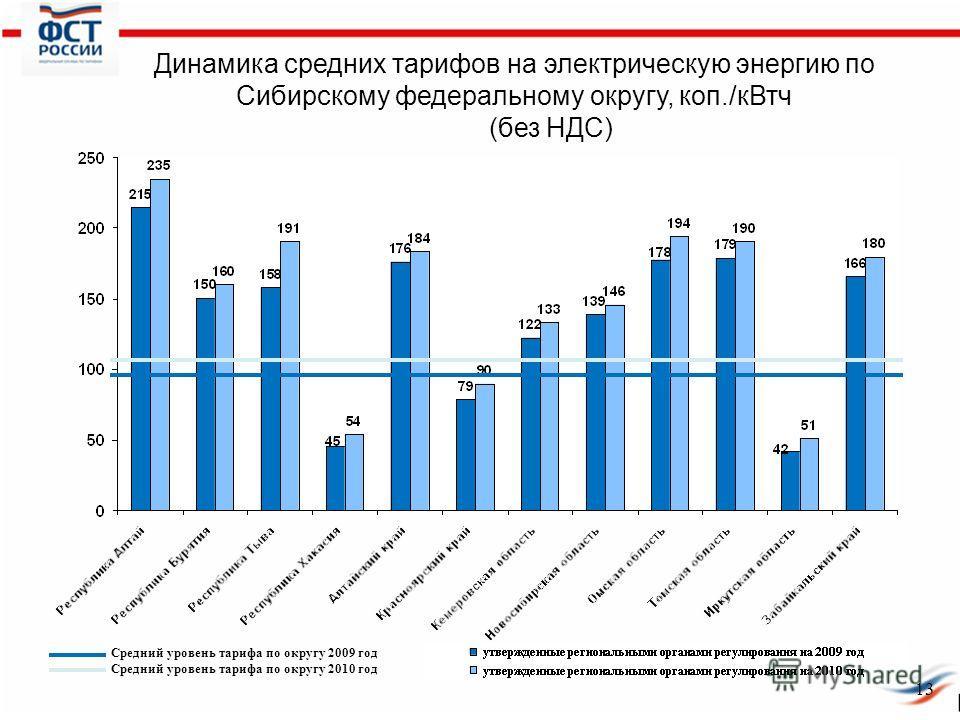 Динамика средних тарифов на электрическую энергию по Сибирскому федеральному округу, коп./кВтч (без НДС) Средний уровень тарифа по округу 2009 год Средний уровень тарифа по округу 2010 год 13