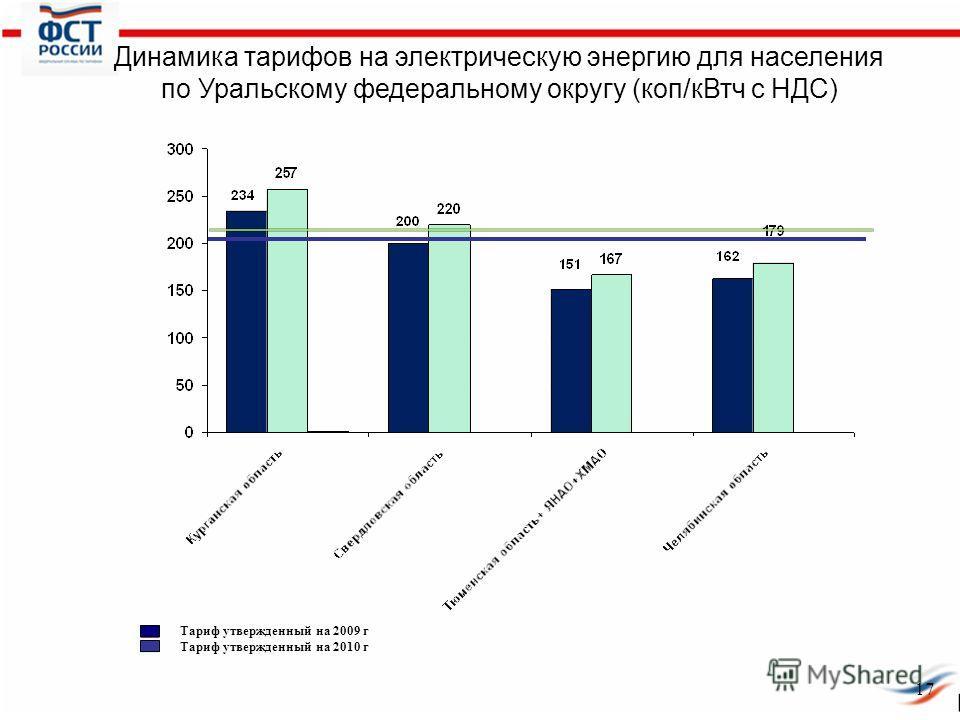 Динамика тарифов на электрическую энергию для населения по Уральскому федеральному округу (коп/кВтч с НДС) Тариф утвержденный на 2009 г Тариф утвержденный на 2010 г 17