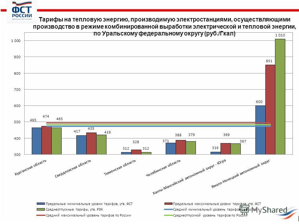 Тарифы на тепловую энергию, производимую электростанциями, осуществляющими производство в режиме комбинированной выработки электрической и тепловой энергии, по Уральскому федеральному округу (руб./Гкал)