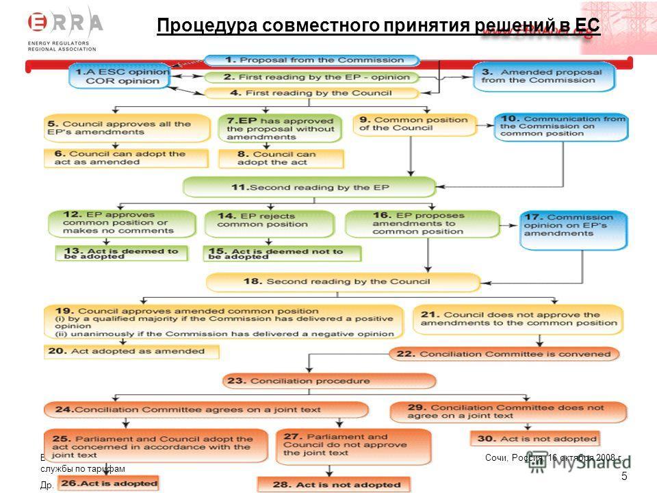 Всероссийский семинар Федеральной службы по тарифам Др. Gábor Szörényi Сочи, Россия, 16 октября 2008 г. 5 Процедура совместного принятия решений в ЕС
