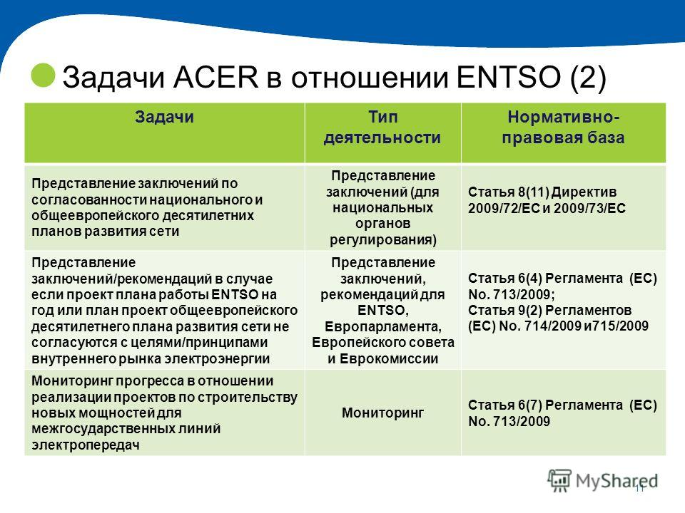 11 Задачи ACER в отношении ENTSO (2) ЗадачиТип деятельности Нормативно- правовая база Представление заключений по согласованности национального и общеевропейского десятилетних планов развития сети Представление заключений (для национальных органов ре