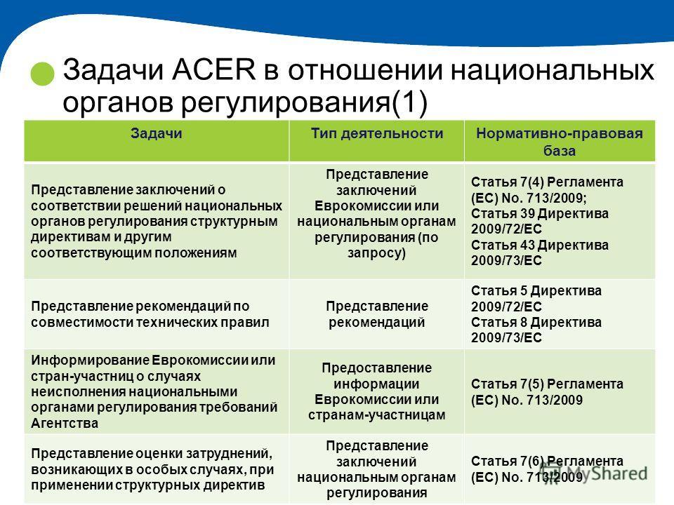14 Задачи ACER в отношении национальных органов регулирования(1) ЗадачиТип деятельностиНормативно-правовая база Представление заключений о соответствии решений национальных органов регулирования структурным директивам и другим соответствующим положен