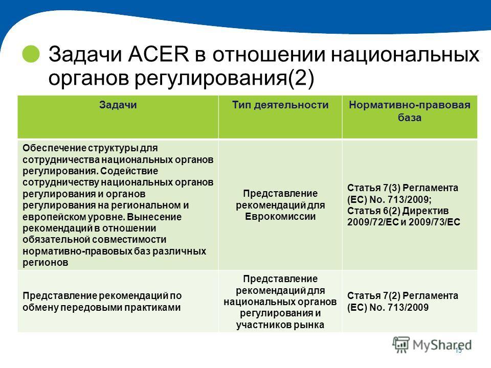 15 Задачи ACER в отношении национальных органов регулирования(2) ЗадачиТип деятельностиНормативно-правовая база Обеспечение структуры для сотрудничества национальных органов регулирования. Содействие сотрудничеству национальных органов регулирования