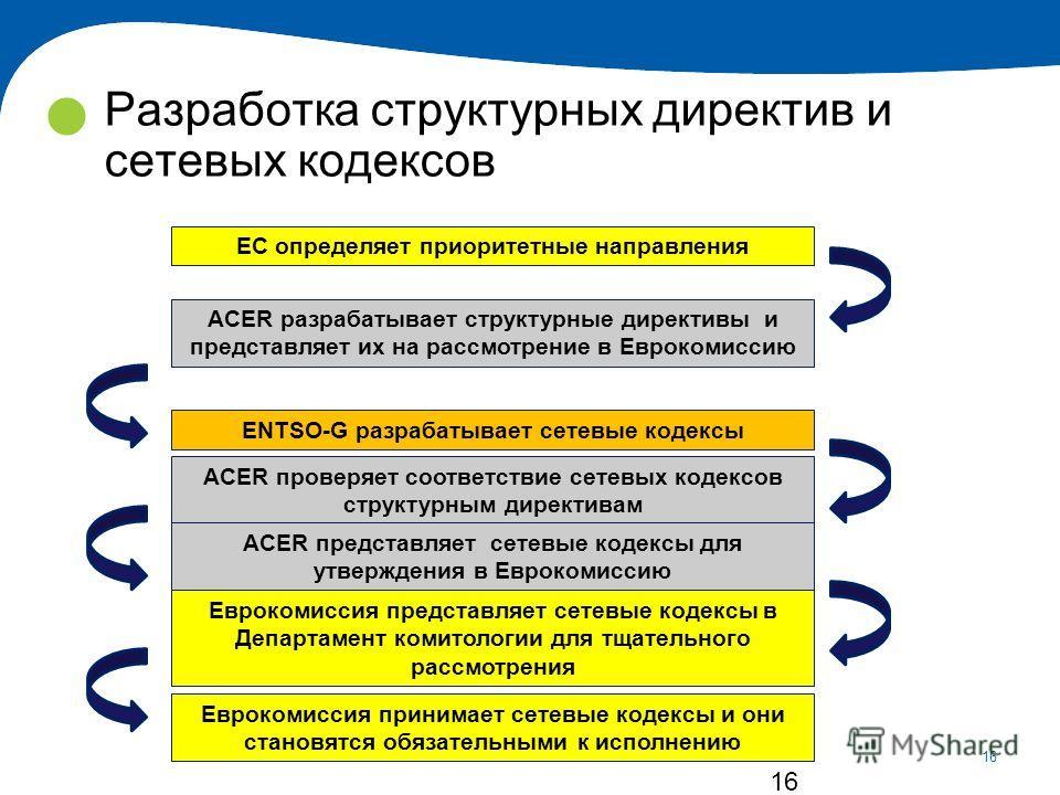 16 16 EC определяет приоритетные направления ACER разрабатывает структурные директивы и представляет их на рассмотрение в Еврокомиссию ENTSO-G разрабатывает сетевые кодексы ACER проверяет соответствие сетевых кодексов структурным директивам ACER пред