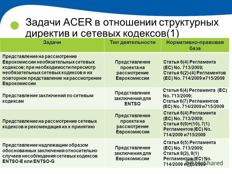 17 Задачи ACER в отношении структурных директив и сетевых кодексов(1) ЗадачиТип деятельностиНормативно-правовая база Представление на рассмотрение Еврокомиссии необязательных сетевых кодексов; при необходимости пересмотр необязательных сетевых кодекс