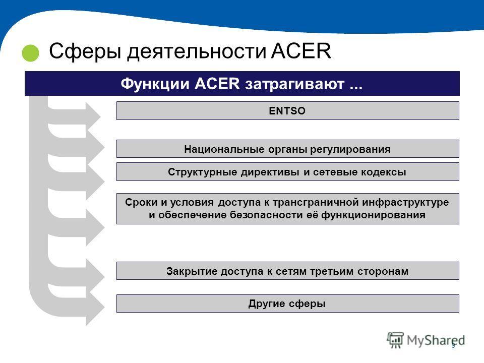 9 Сферы деятельности ACER ENTSO Национальные органы регулирования Сроки и условия доступа к трансграничной инфраструктуре и обеспечение безопасности её функционирования Другие сферы Структурные директивы и сетевые кодексы Закрытие доступа к сетям тре
