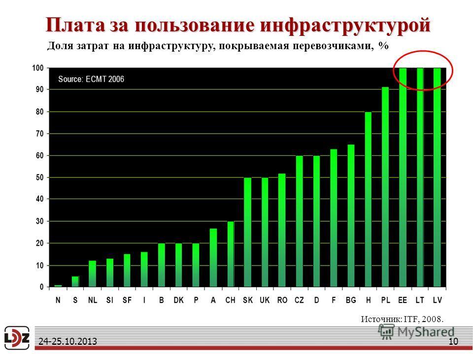 10 Источник: ITF, 2008. Плата за пользование инфраструктурой Доля затрат на инфраструктуру, покрываемая перевозчиками, % 24-25.10.2013