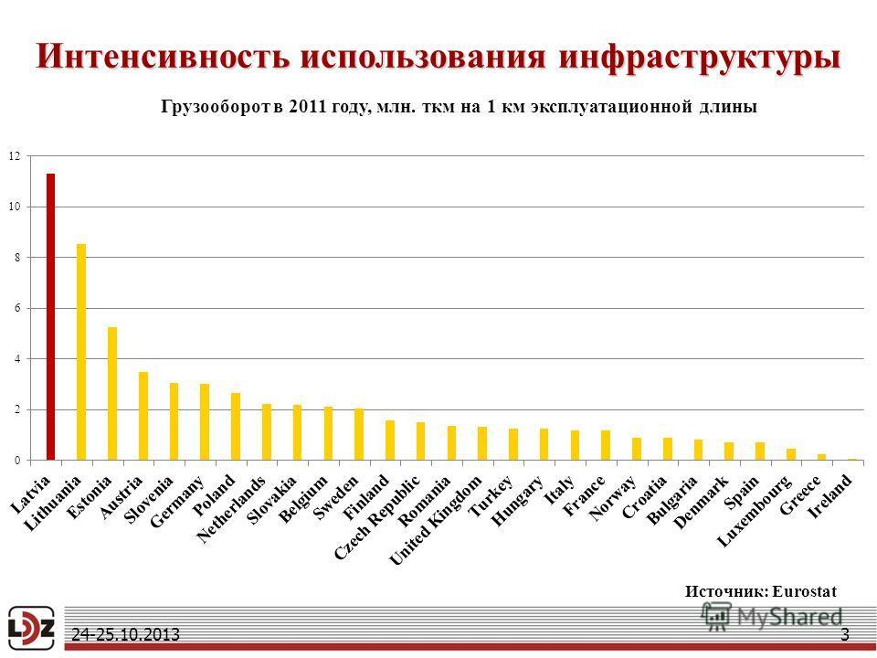 Интенсивность использования инфраструктуры 3 Источник: Eurostat Грузооборот в 2011 году, млн. ткм на 1 км эксплуатационной длины 24-25.10.2013