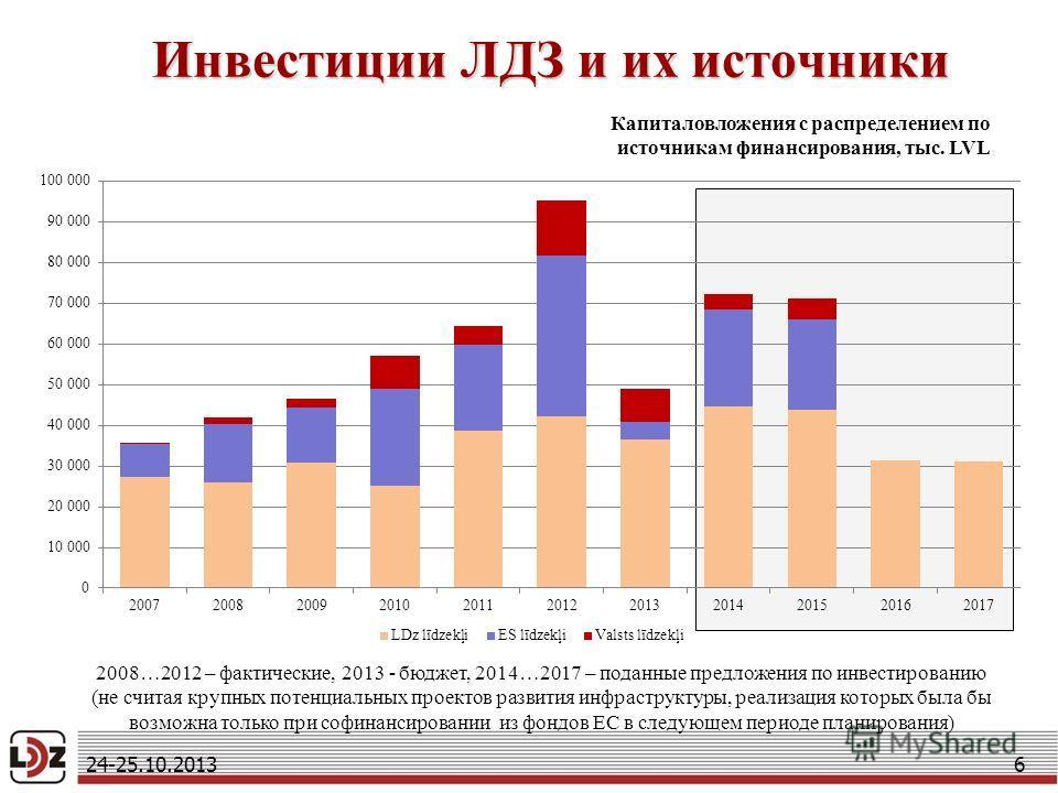 Инвестиции ЛДЗ и их источники 6 Капиталовложения с распределением по источникам финансирования, тыс. LVL 2008…2012 – фактические, 2013 - бюджет, 2014…2017 – поданные предложения по инвестированию (не считая крупных потенциальных проектов развития инф