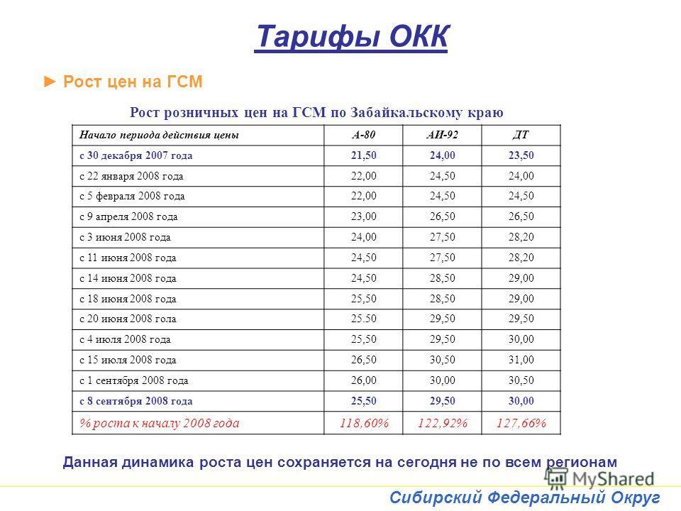 Сибирский Федеральный Округ Тарифы ОКК Рост цен на ГСМ Рост розничных цен на ГСМ по Забайкальскому краю Начало периода действия ценыА-80АИ-92ДТ с 30 декабря 2007 года21,5024,0023,50 с 22 января 2008 года22,0024,5024,00 с 5 февраля 2008 года22,0024,50