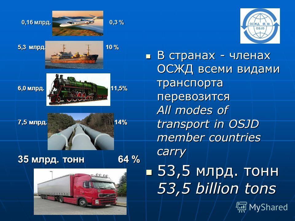 0,16 млрд. 0,3 % В странах - членах ОСЖД всеми видами транспорта перевозится All modes of transport in OSJD member countries carry В странах - членах ОСЖД всеми видами транспорта перевозится All modes of transport in OSJD member countries carry 53,5