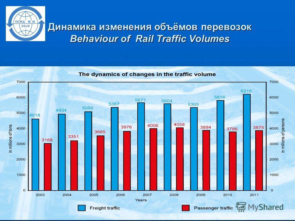 Динамика изменения объёмов перевозок Behaviour of Rail Traffic Volumes