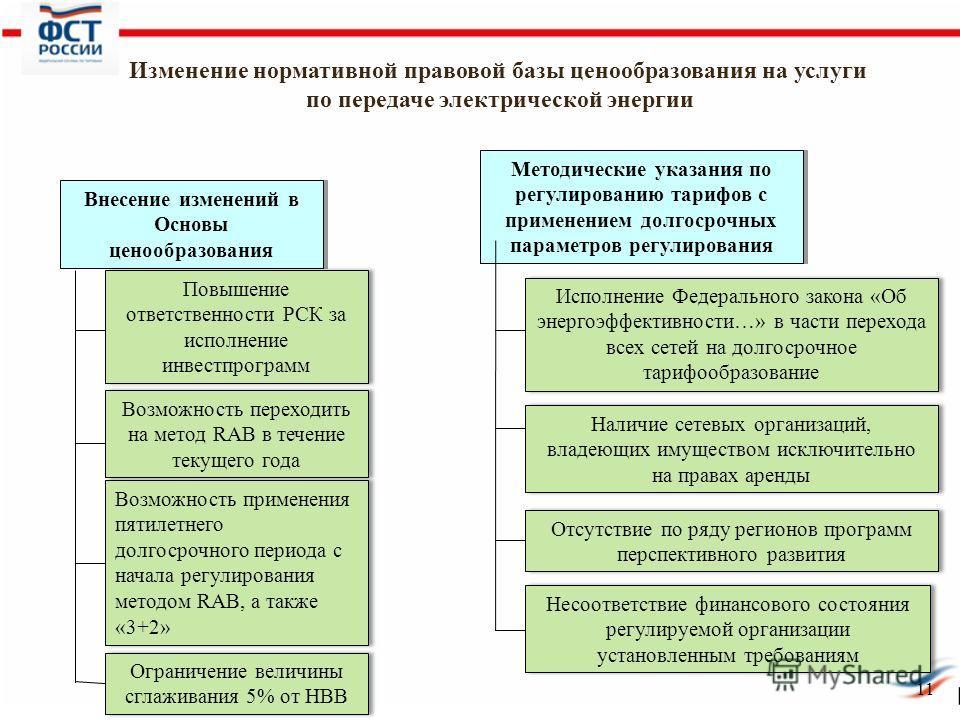 11 Внесение изменений в Основы ценообразования Повышение ответственности РСК за исполнение инвестпрограмм Возможность переходить на метод RAB в течение текущего года Возможность применения пятилетнего долгосрочного периода с начала регулирования мето