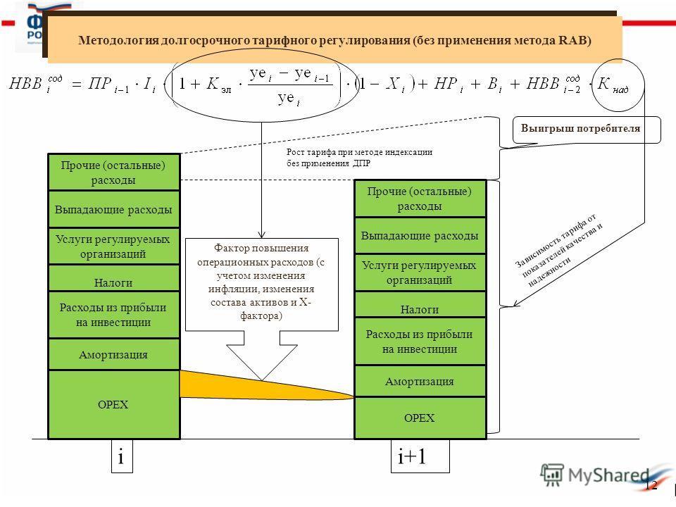 12 Методология долгосрочного тарифного регулирования (без применения метода RAB) ОРЕХ Расходы из прибыли на инвестиции Налоги Амортизация i Выигрыш потребителя Фактор повышения операционных расходов (с учетом изменения инфляции, изменения состава акт