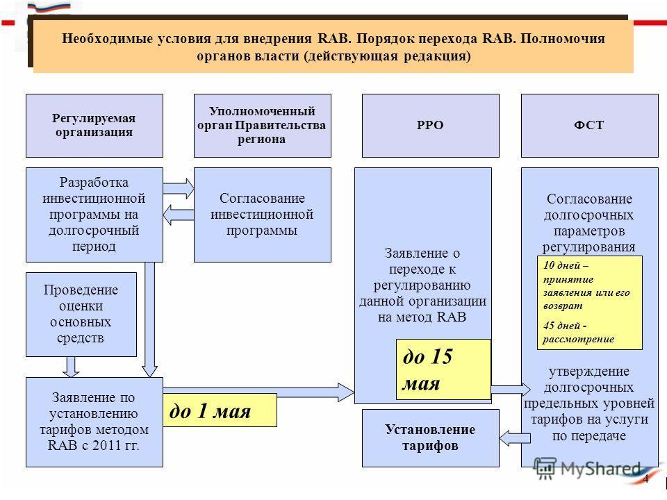 Необходимые условия для внедрения RAB. Порядок перехода RAB. Полномочия органов власти (действующая редакция) 4 РРОФСТ Заявление о переходе к регулированию данной организации на метод RAB Согласование долгосрочных параметров регулирования утверждение