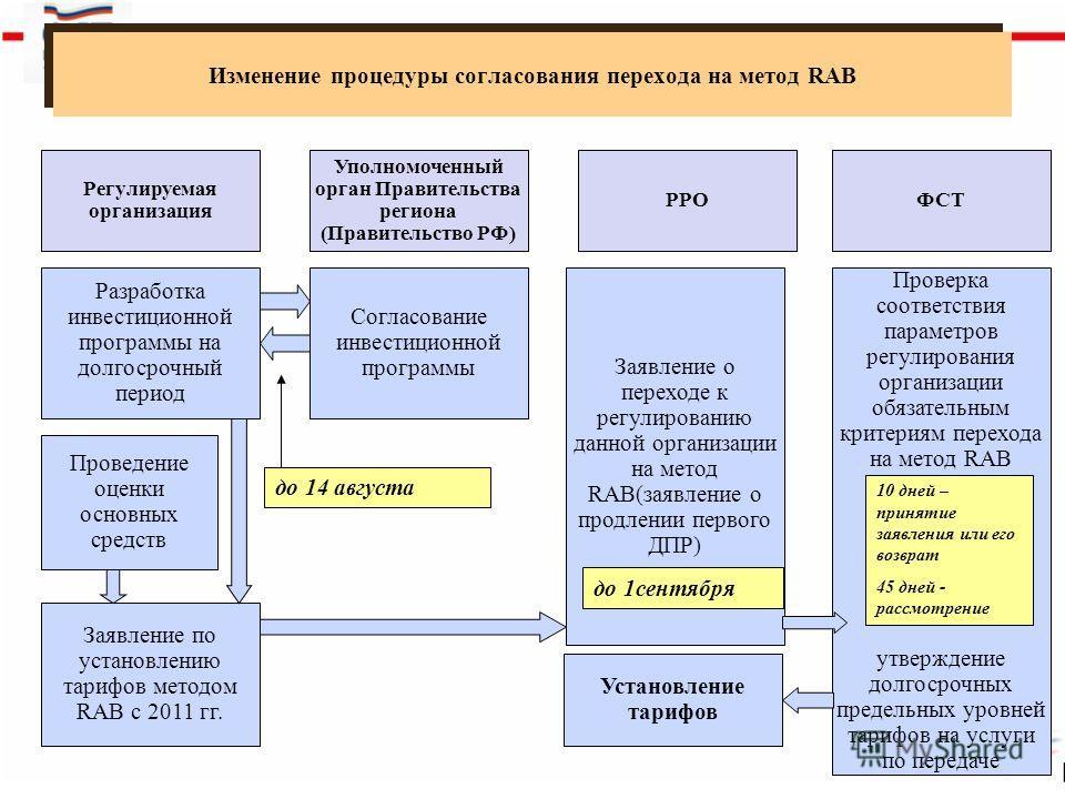 Изменение процедуры согласования перехода на метод RAB 5 РРОФСТ Заявление о переходе к регулированию данной организации на метод RAB(заявление о продлении первого ДПР) Проверка соответствия параметров регулирования организации обязательным критериям