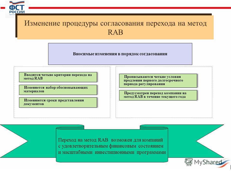 Изменение процедуры согласования перехода на метод RAB Вносимые изменения в порядок согдасования Вводятся четкие критерии перехода на метод RAB Изменяется набор обосновывающих материалов Изменяются сроки представления документов Прописываются четкие