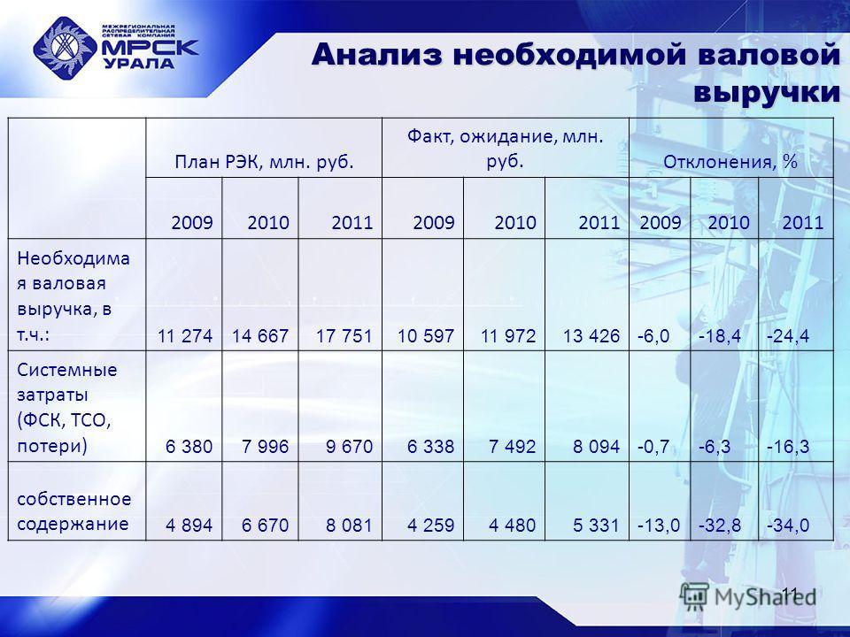 11 Анализ необходимой валовой выручки План РЭК, млн. руб. Факт, ожидание, млн. руб.Отклонения, % 200920102011200920102011200920102011 Необходима я валовая выручка, в т.ч.: 11 27414 667 17 751 10 597 11 972 13 426-6,0-18,4-24,4 Системные затраты (ФСК,