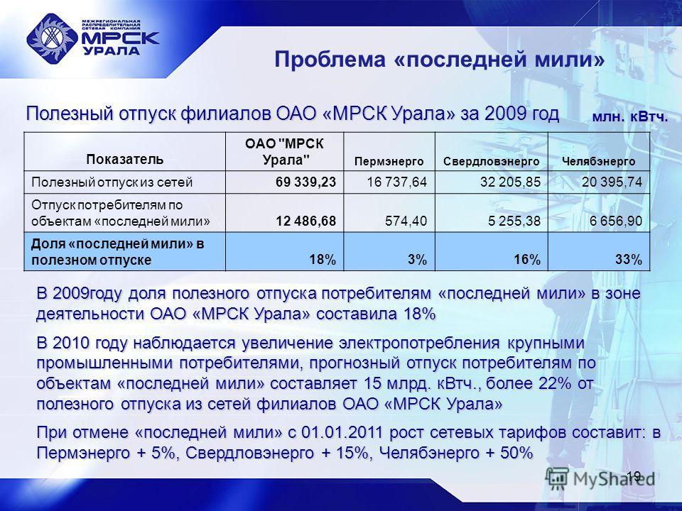 19 Полезный отпуск филиалов ОАО «МРСК Урала» за 2009 год Показатель ОАО