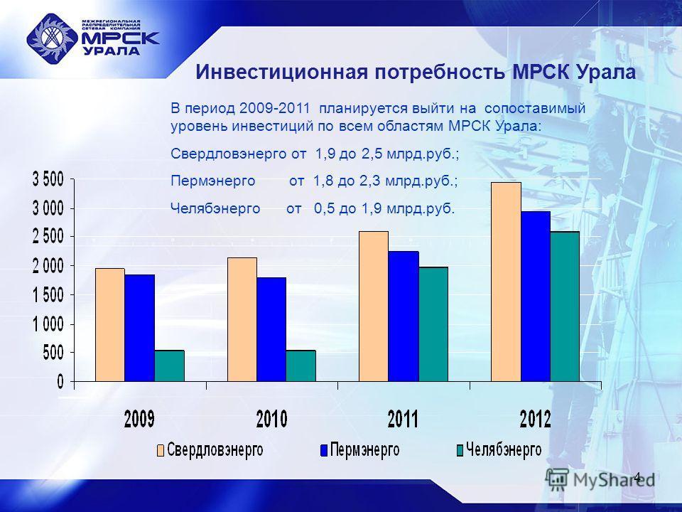 4 Инвестиционная потребность МРСК Урала В период 2009-2011 планируется выйти на сопоставимый уровень инвестиций по всем областям МРСК Урала: Свердловэнерго от 1,9 до 2,5 млрд.руб.; Пермэнерго от 1,8 до 2,3 млрд.руб.; Челябэнерго от 0,5 до 1,9 млрд.ру