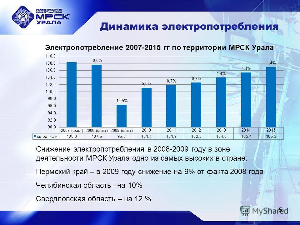 5 Динамика электропотребления Электропотребление 2007-2015 гг по территории МРСК Урала Снижение электропотребления в 2008-2009 году в зоне деятельности МРСК Урала одно из самых высоких в стране: Пермский край – в 2009 году снижение на 9% от факта 200