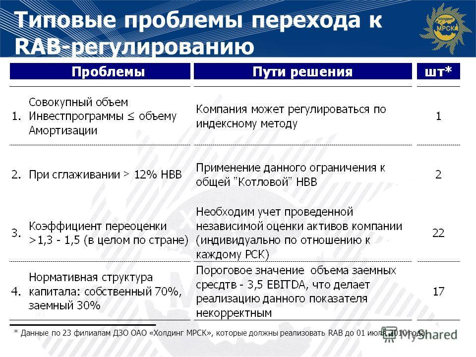 Типовые проблемы перехода к RAB-регулированию * Данные по 23 филиалам ДЗО ОАО «Холдинг МРСК», которые должны реализовать RAB до 01 июля 2010 года