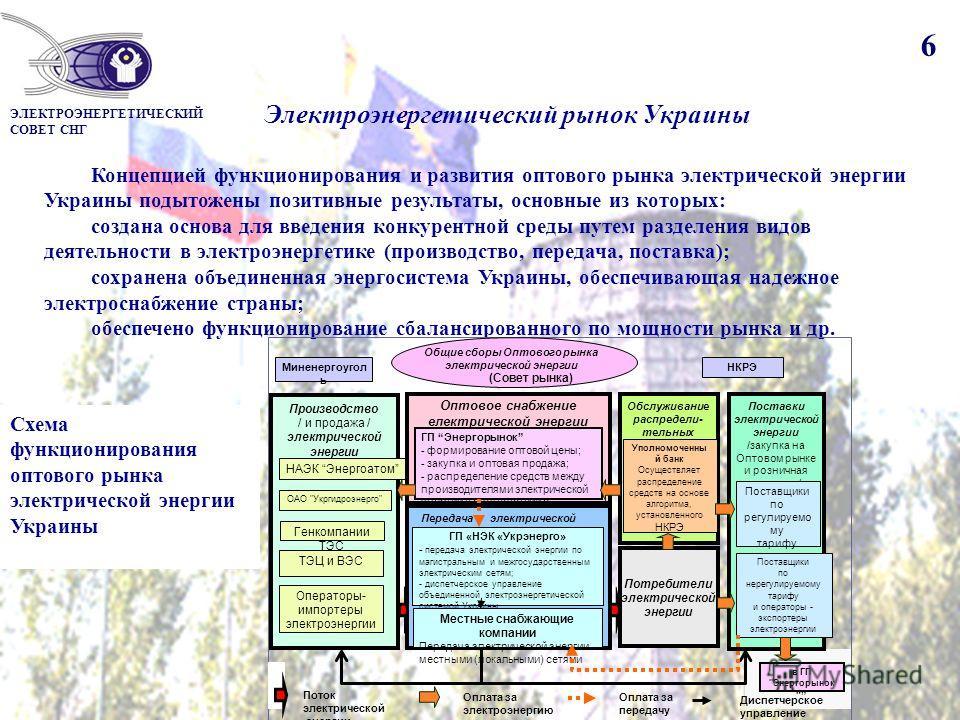 6 Электроэнергетический рынок Украины Концепцией функционирования и развития оптового рынка электрической энергии Украины подытожены позитивные результаты, основные из которых: создана основа для введения конкурентной среды путем разделения видов дея