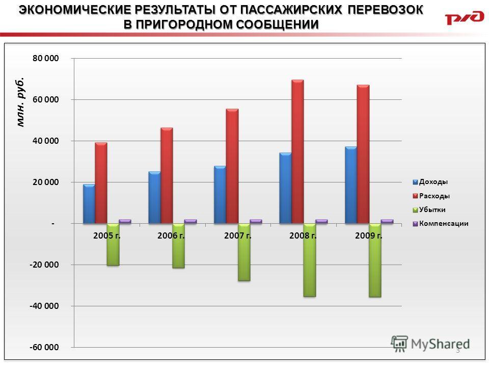 ЭКОНОМИЧЕСКИЕ РЕЗУЛЬТАТЫ ОТ ПАССАЖИРСКИХ ПЕРЕВОЗОК В ПРИГОРОДНОМ СООБЩЕНИИ млн. руб. 3
